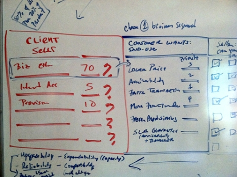 Sales Genius Whiteboard
